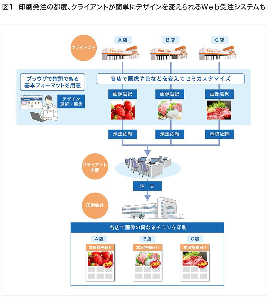 クライアントが簡単に変えられるweb受注システムのイラストの画像