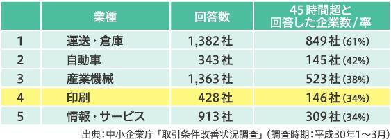 中小企業庁、取引条件改善状況調査の結果の画像