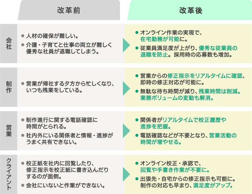 オンライン環境のサポートを受ける前と後の比較をしているイラスト