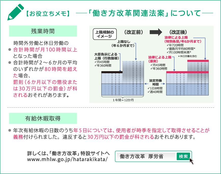 働き方改革関連法案についての紹介の画像