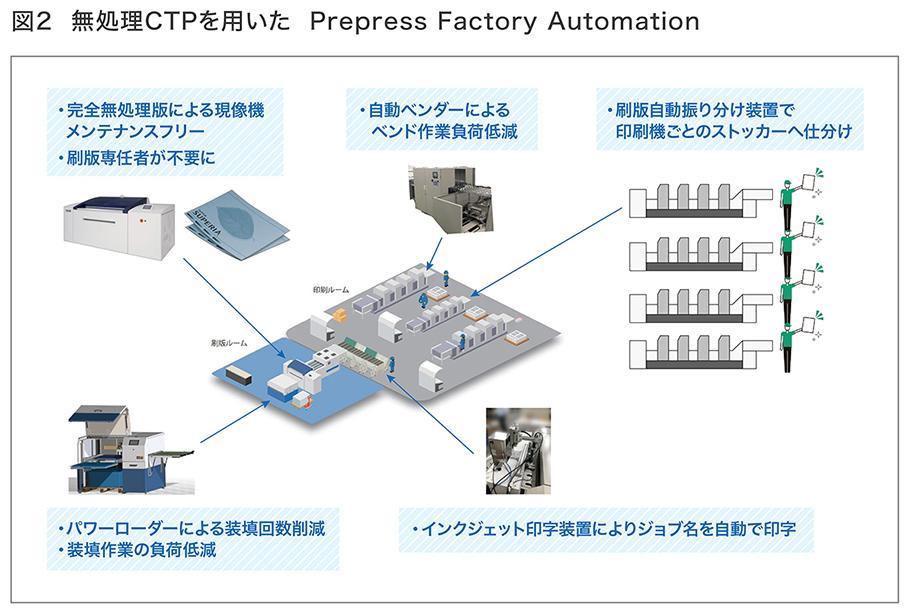 無処理CTPを用いたPrepress Factory Automationのイメージをイラストにした画像