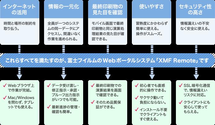 富士フイルムのwebポータルシステム、XMF Remoteを活用することで作業効率が上がる様子をイラストで表現した画像