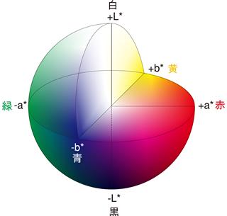 色を球体で表したイラスト