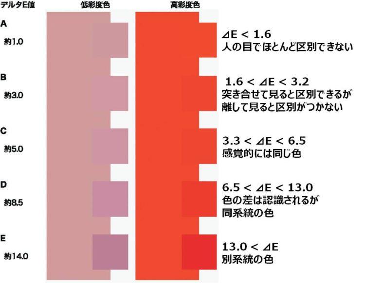 色の視認性を表したイラスト