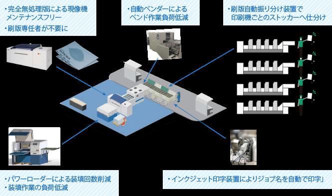 完全無処理プレートは刷版印刷の将来的な完全自動化を目指すうえで重要になってくる