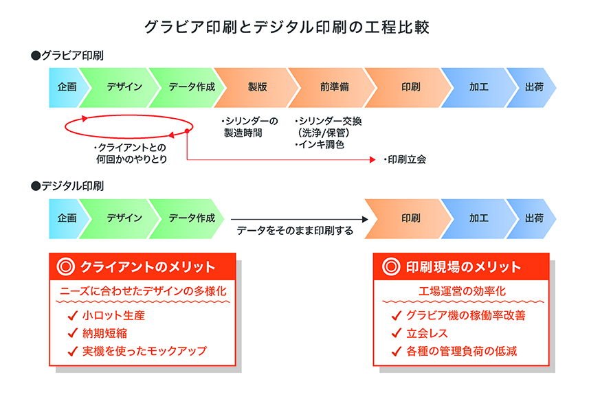 工程を比較した図