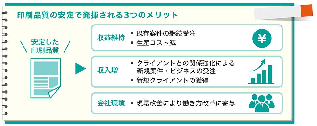印刷品質の安定で発揮される3つのメリット