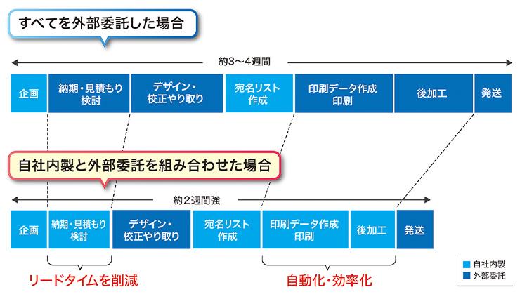 DM制作の比較図