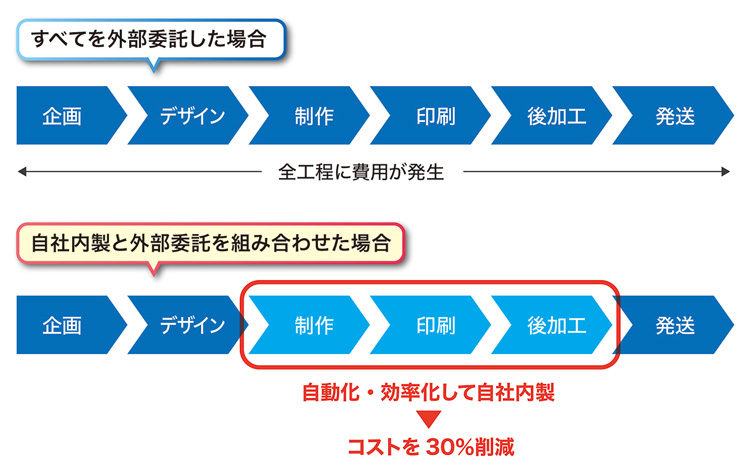 制作・印刷・後加工の比較図