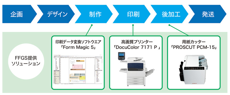 DM制作の工程図