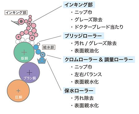 インキングイメージ図