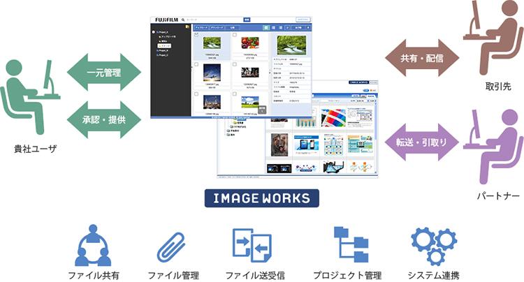 IMAGE WORKSアウトラインのイメージ図