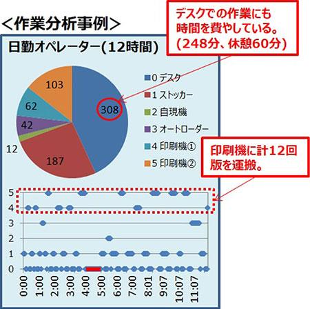 作業分析事例のグラフ画像