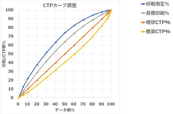 CTPカーブ調整のグラフ